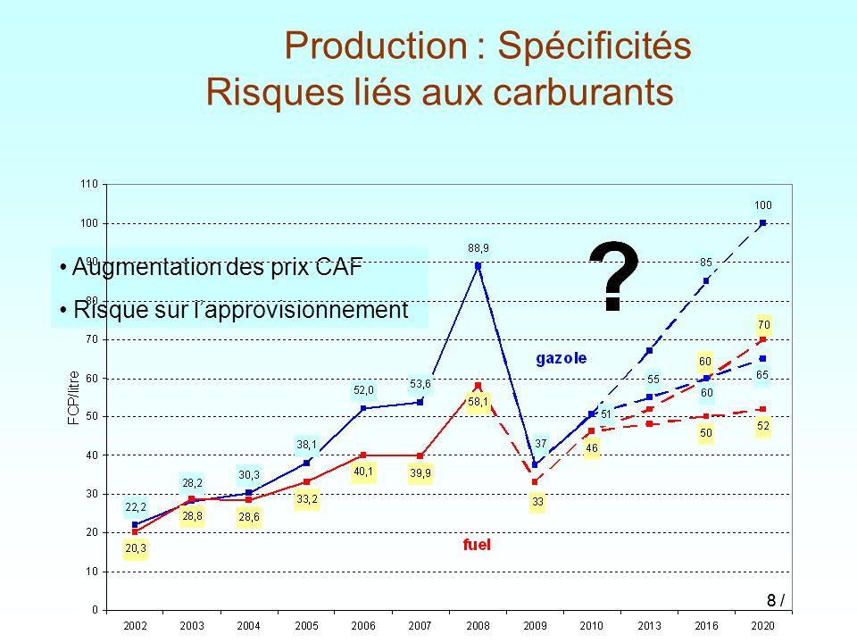 Production : Spécificités Risques liés aux carburants