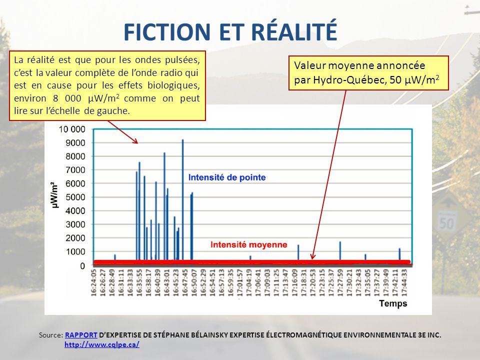 FICTION ET RÉALITÉ Valeur moyenne annoncée par Hydro-Québec, 50 µW/m2