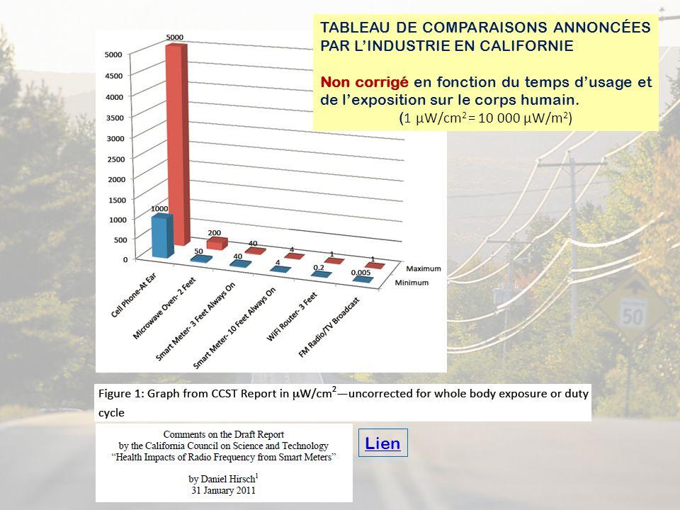 Lien Tableau de Comparaisons annoncées par l'industrie en Californie