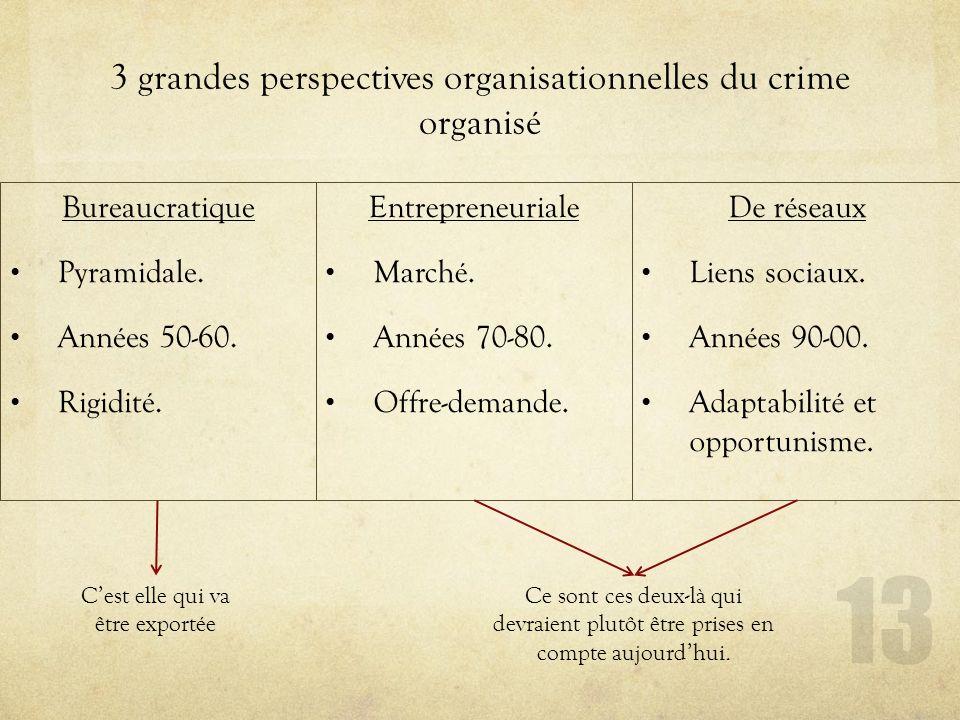 3 grandes perspectives organisationnelles du crime organisé