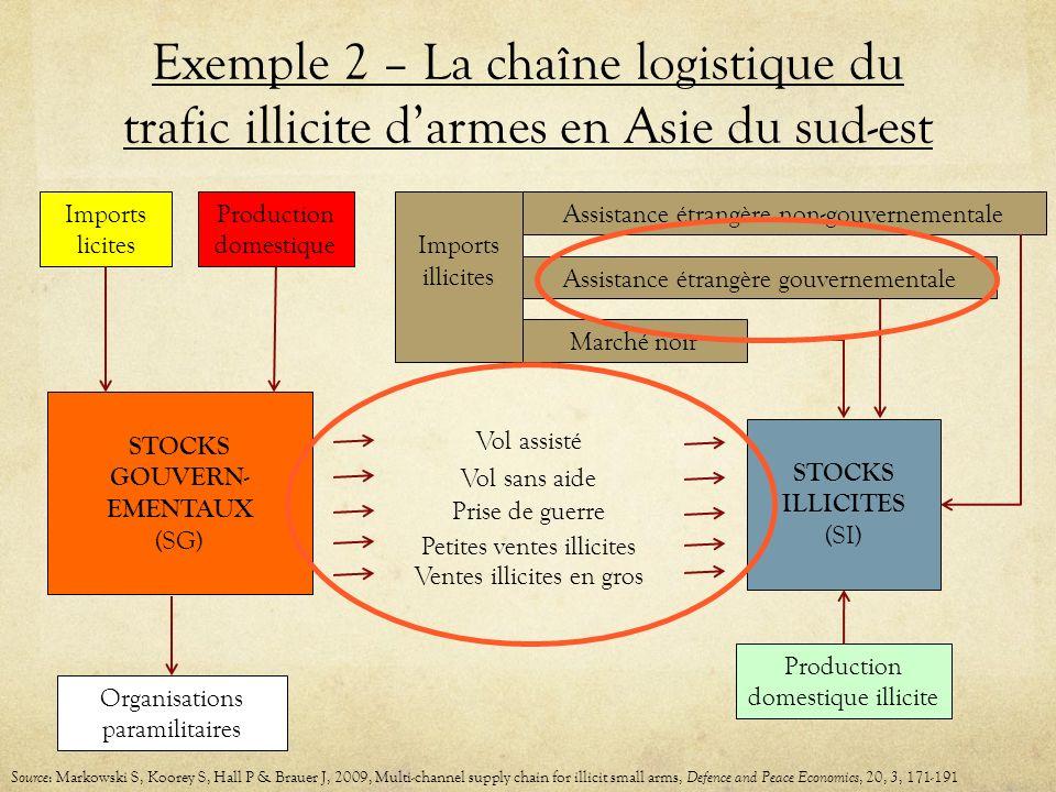 Exemple 2 – La chaîne logistique du trafic illicite d'armes en Asie du sud-est