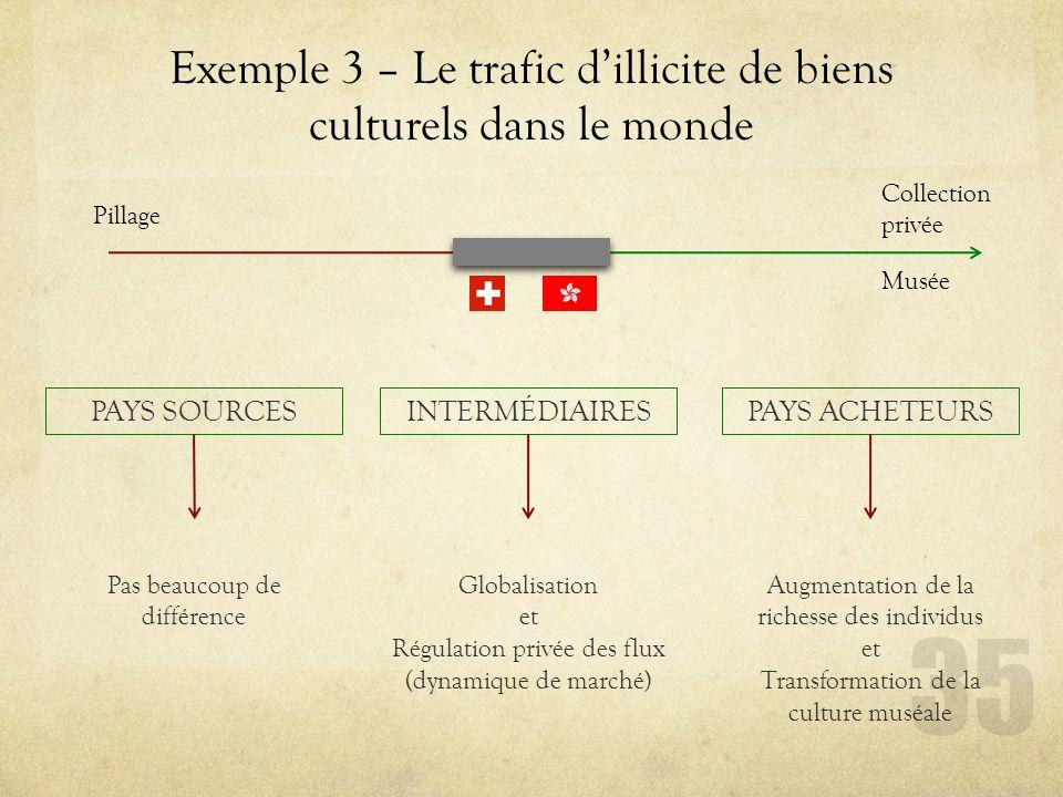 Exemple 3 – Le trafic d'illicite de biens culturels dans le monde