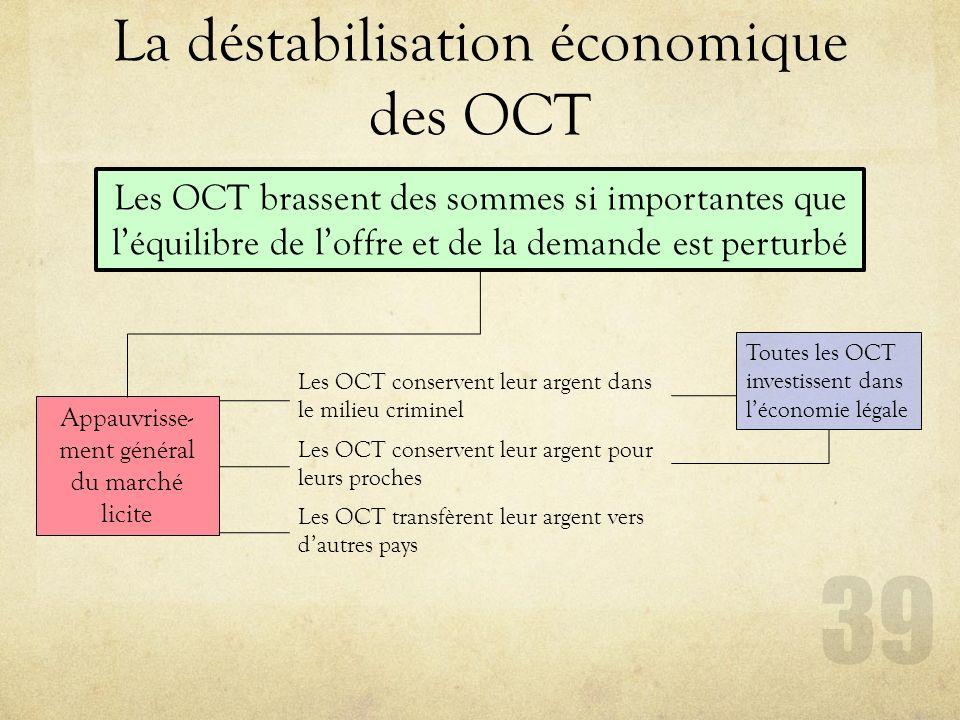 La déstabilisation économique des OCT