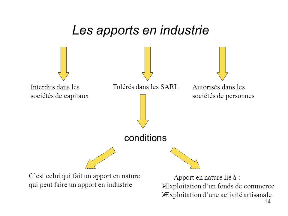 Les apports en industrie