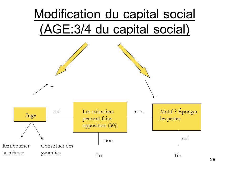 Modification du capital social (AGE:3/4 du capital social)