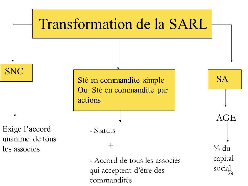 Transformation de la SARL