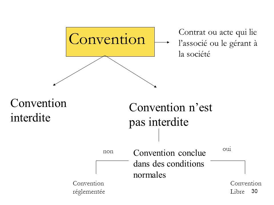 Convention Convention interdite Convention n'est pas interdite
