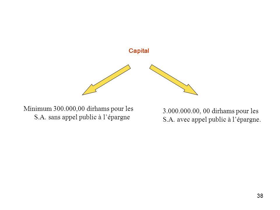 Minimum 300.000,00 dirhams pour les S.A. sans appel public à l'épargne