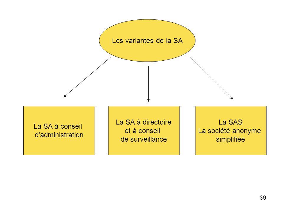 Les variantes de la SA La SA à conseil. d'administration. La SA à directoire. et à conseil. de surveillance.