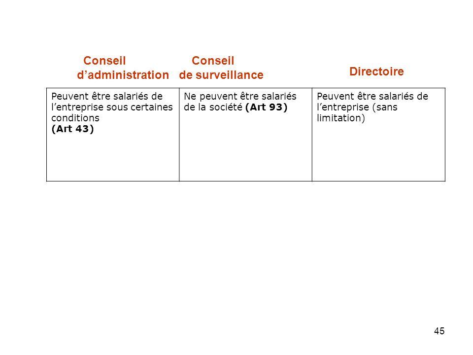 d'administration de surveillance Directoire
