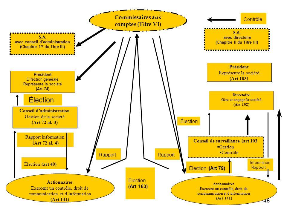 Élection Élection (Art 163) Commissaires aux comptes (Titre VI)
