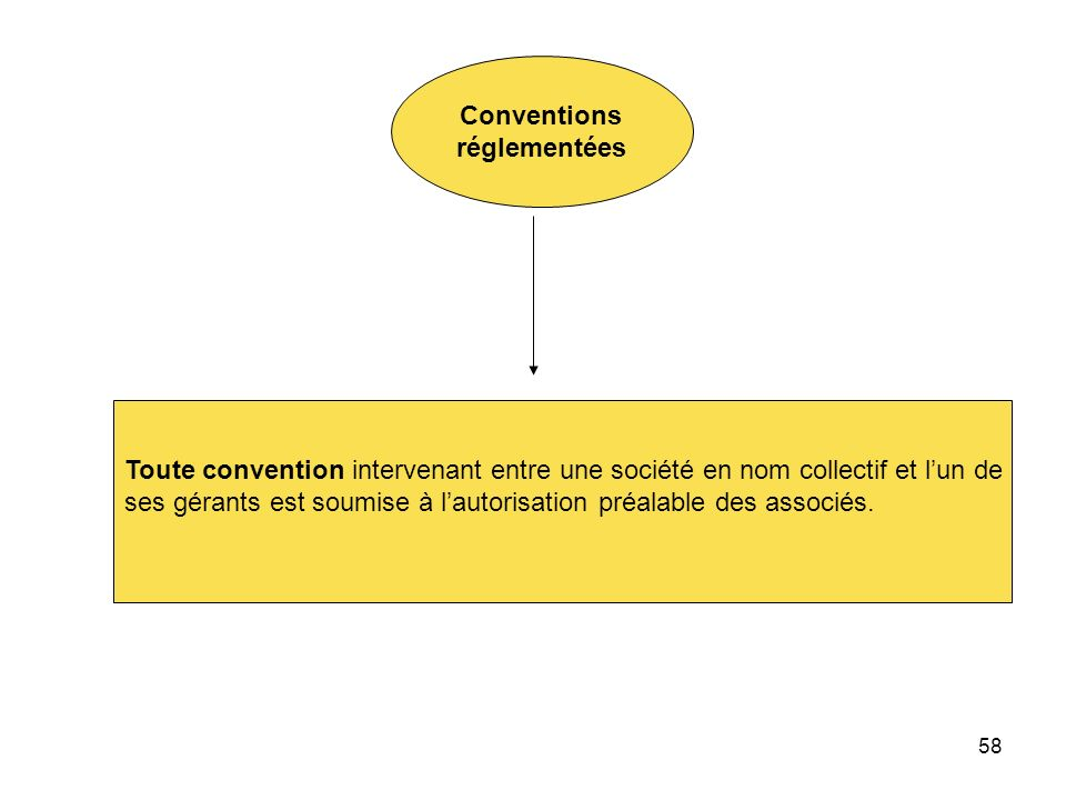 Conventions réglementées. Toute convention intervenant entre une société en nom collectif et l'un de.