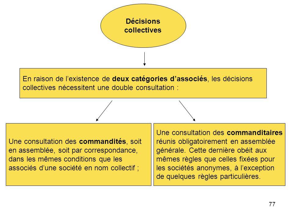 Décisions collectives. En raison de l'existence de deux catégories d'associés, les décisions. collectives nécessitent une double consultation :
