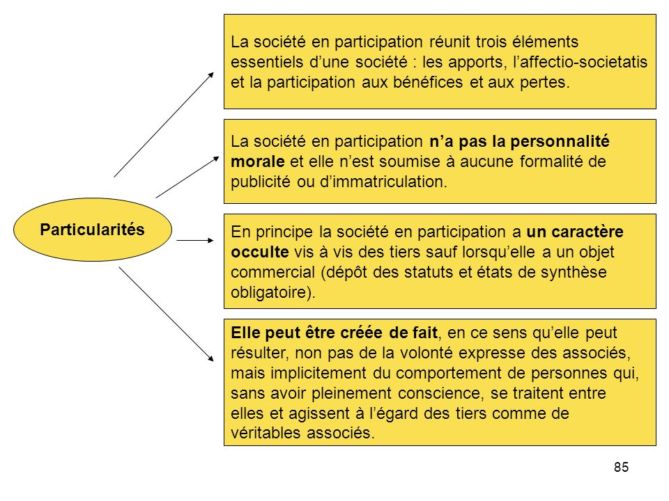 La société en participation réunit trois éléments