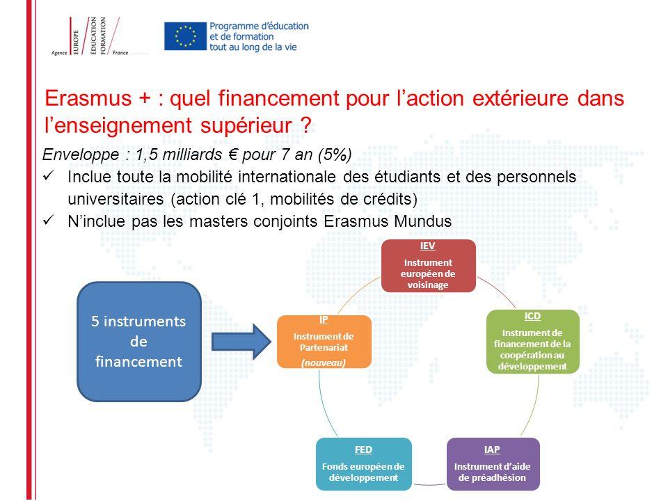 Erasmus + : quel financement pour l'action extérieure dans l'enseignement supérieur