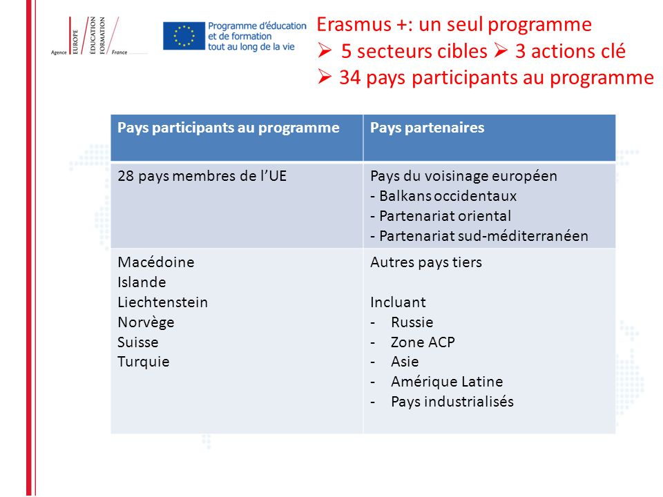 Erasmus +: un seul programme 5 secteurs cibles  3 actions clé