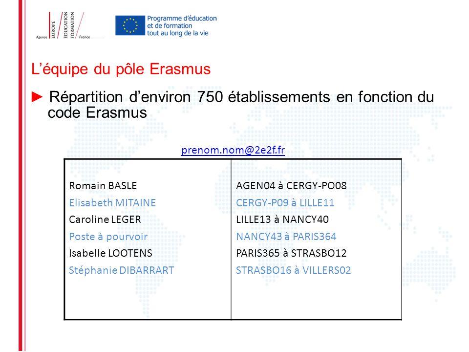 L'équipe du pôle Erasmus