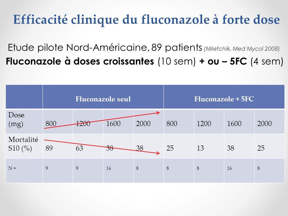Efficacité clinique du fluconazole à forte dose