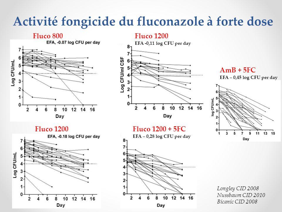 Activité fongicide du fluconazole à forte dose
