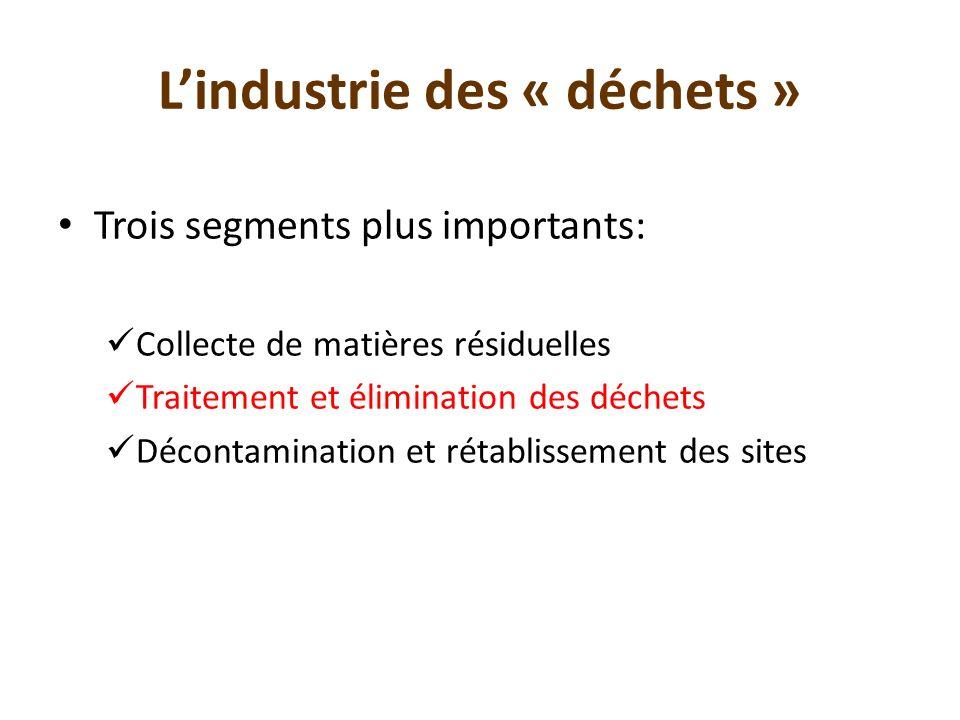L'industrie des « déchets »