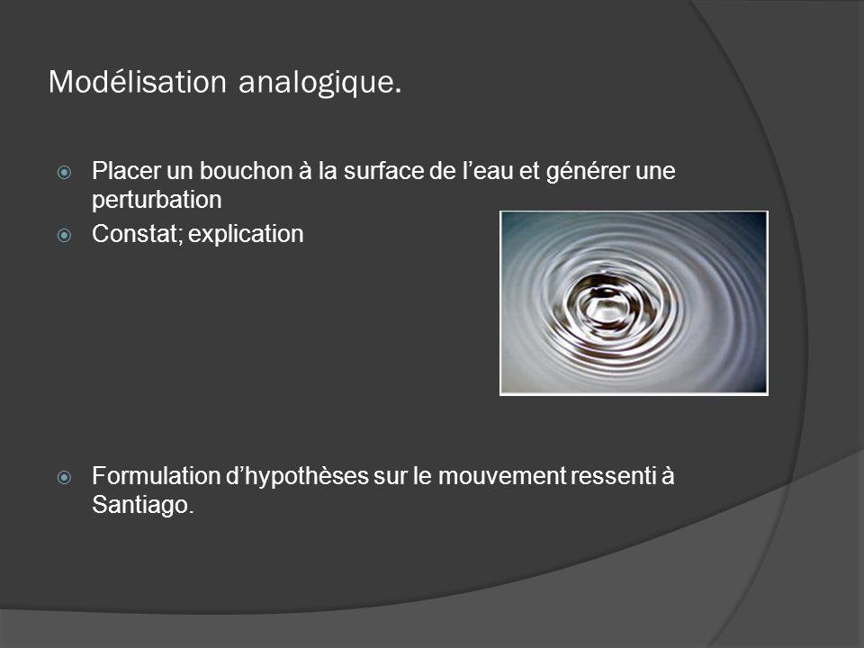 Modélisation analogique.