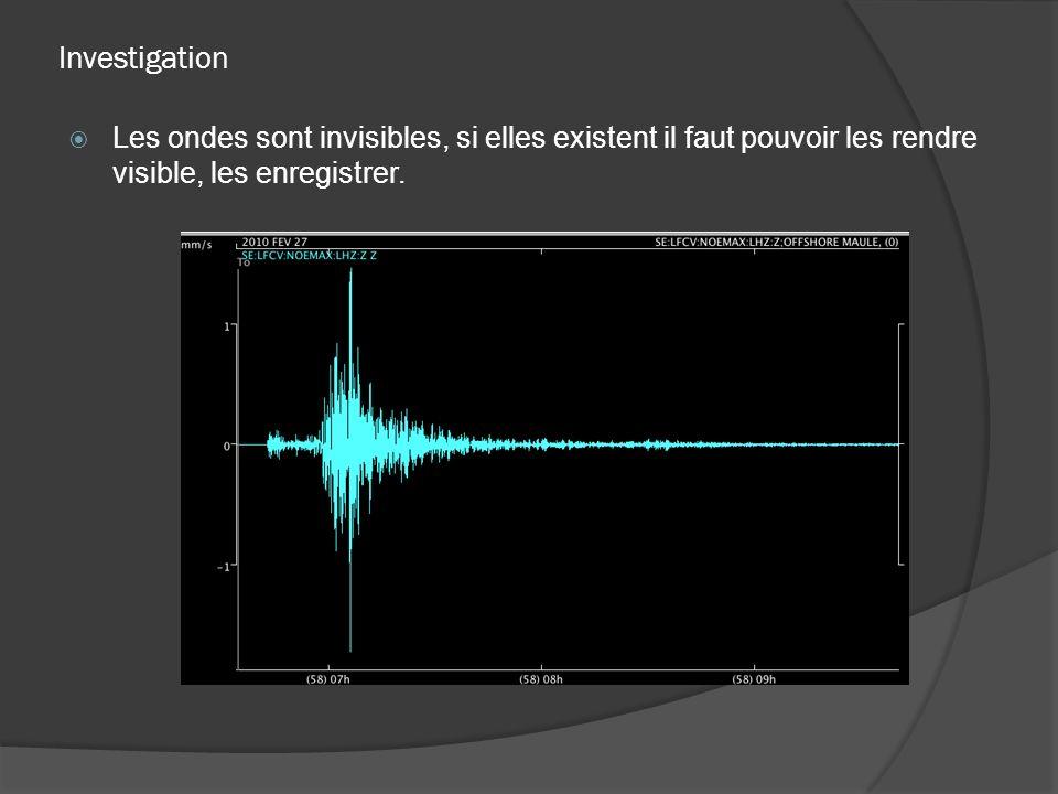 Investigation Les ondes sont invisibles, si elles existent il faut pouvoir les rendre visible, les enregistrer.