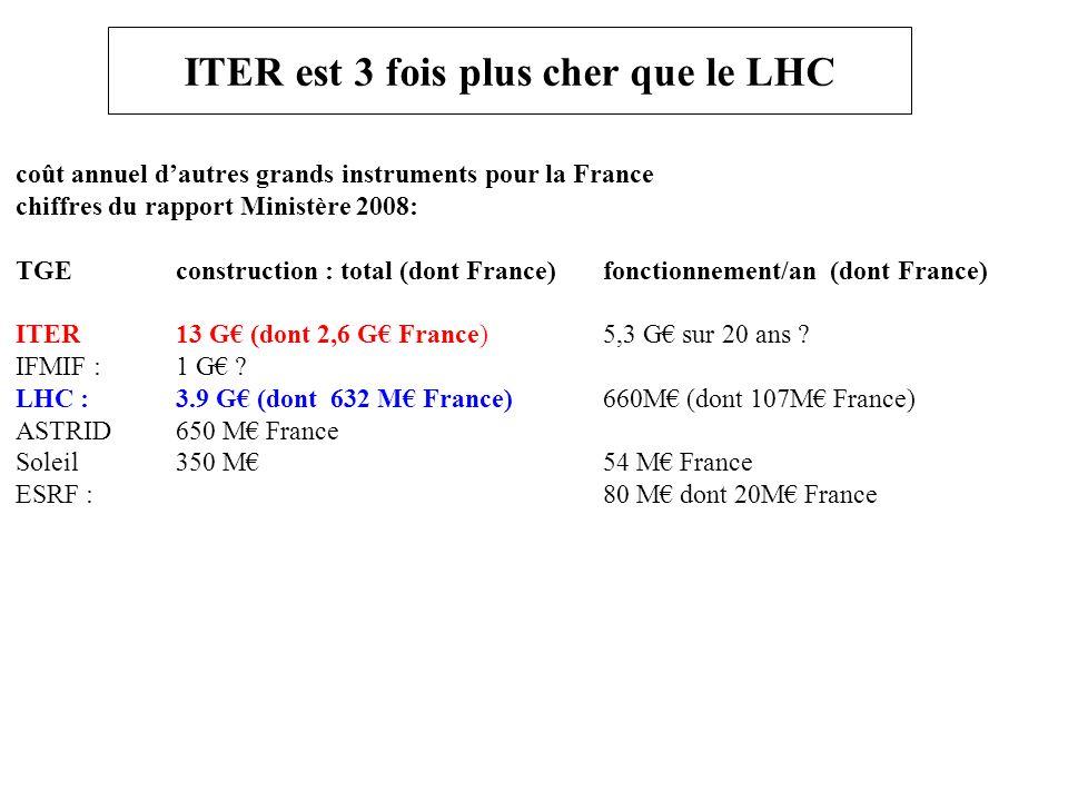 ITER est 3 fois plus cher que le LHC