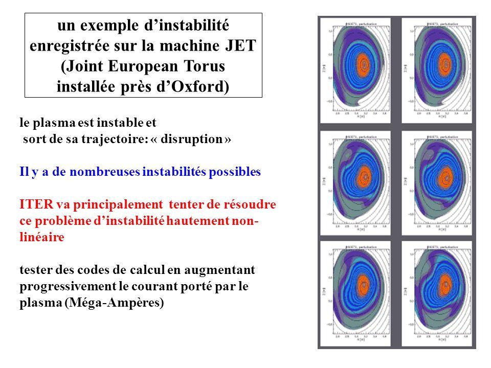 un exemple d'instabilité enregistrée sur la machine JET (Joint European Torus installée près d'Oxford)