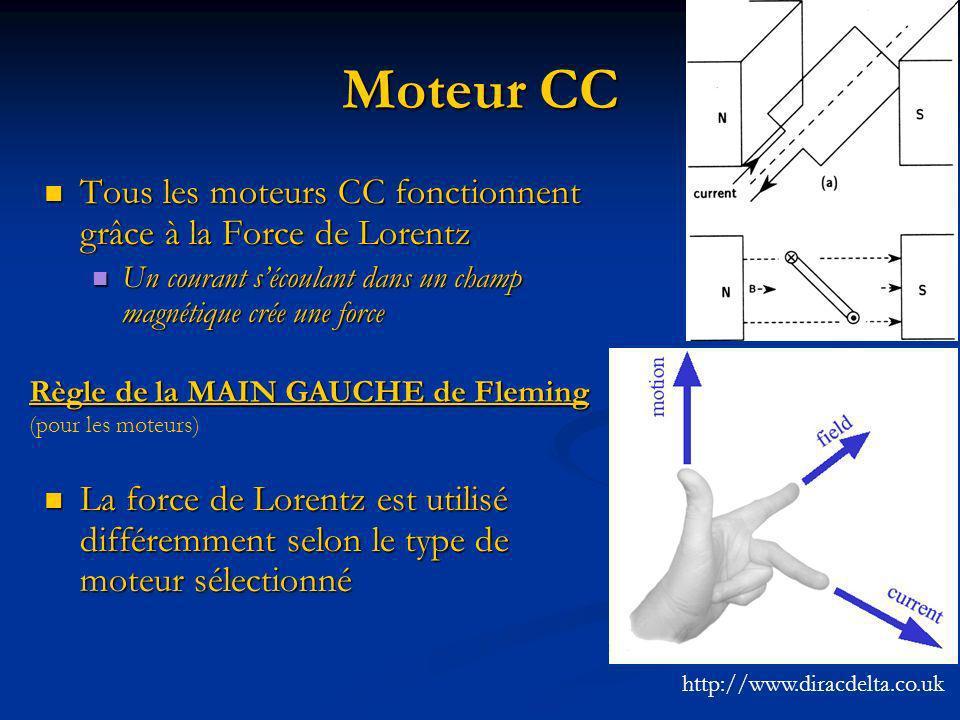 Moteur CC Tous les moteurs CC fonctionnent grâce à la Force de Lorentz