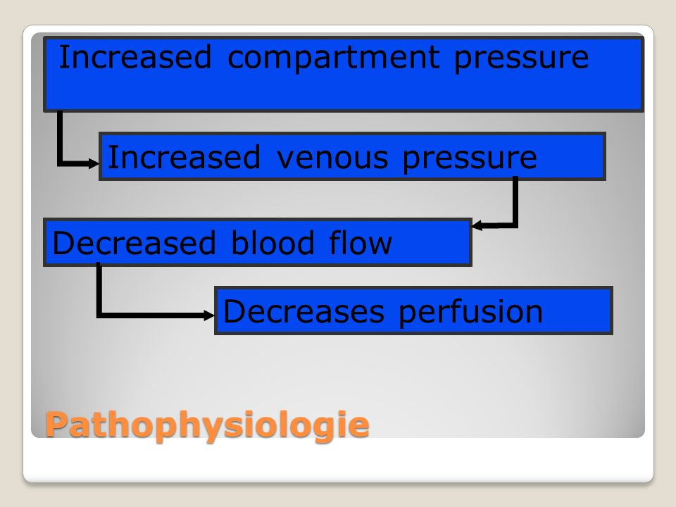 Pathophysiologie Increased compartment pressure