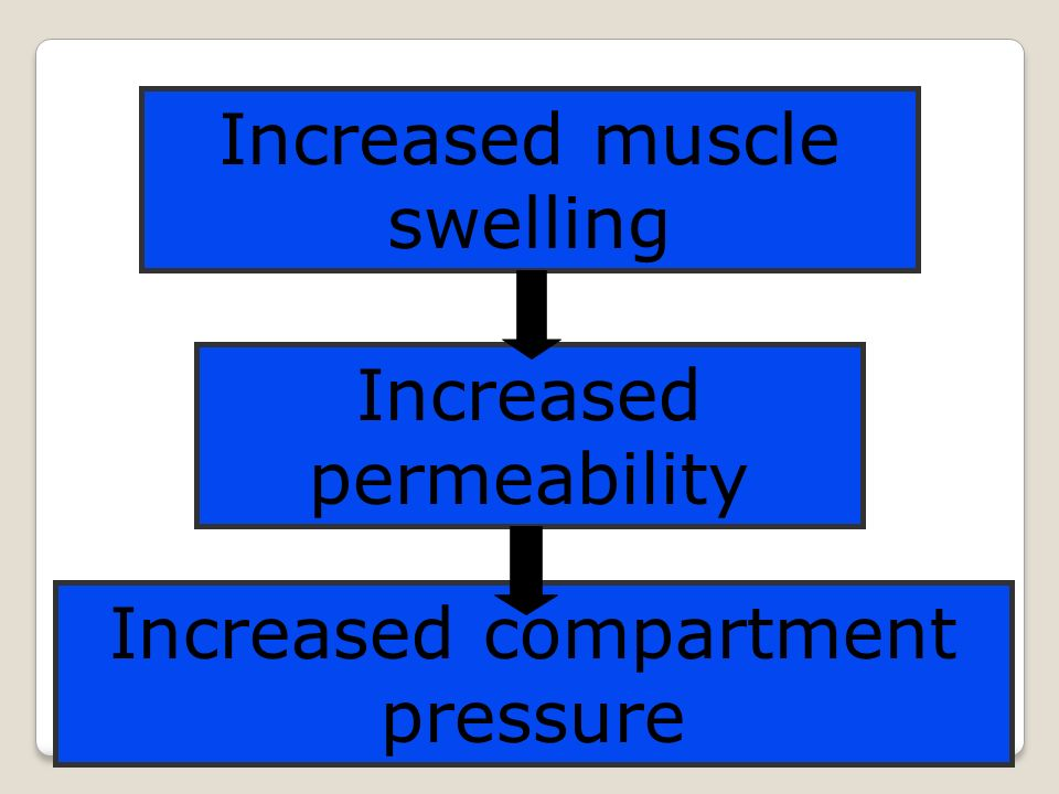 Increased muscle swelling