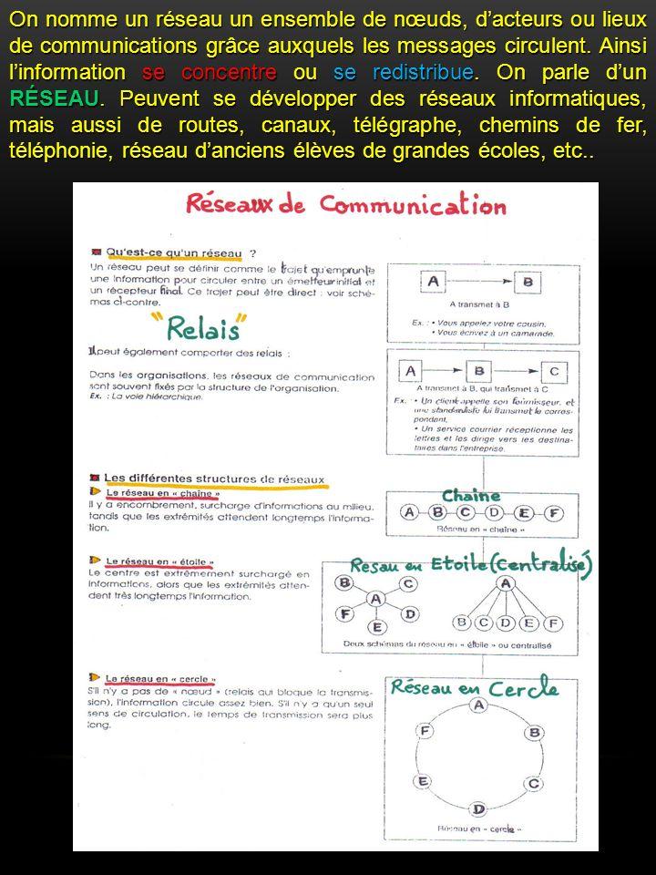On nomme un réseau un ensemble de nœuds, d'acteurs ou lieux de communications grâce auxquels les messages circulent.
