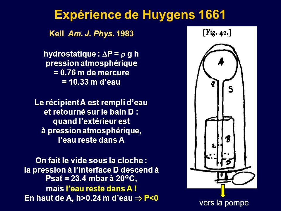 Expérience de Huygens 1661 Kell Am. J. Phys. 1983