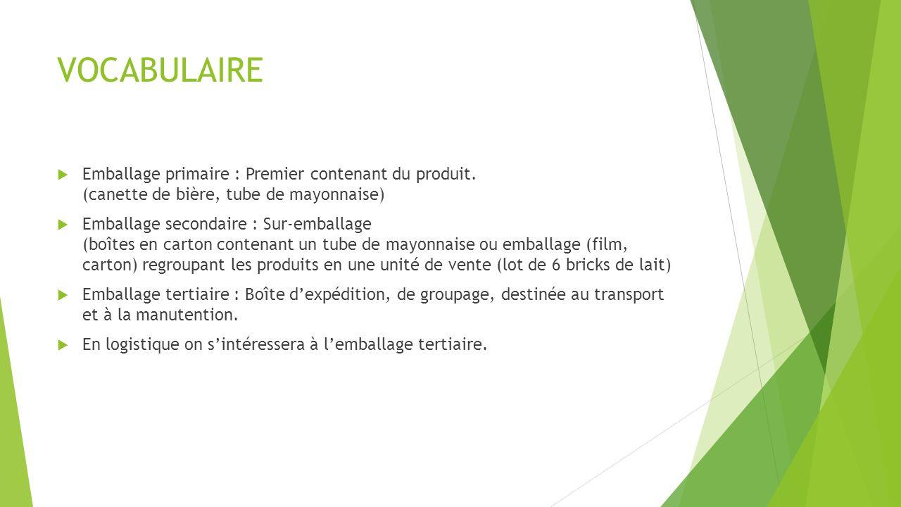VOCABULAIRE Emballage primaire : Premier contenant du produit. (canette de bière, tube de mayonnaise)