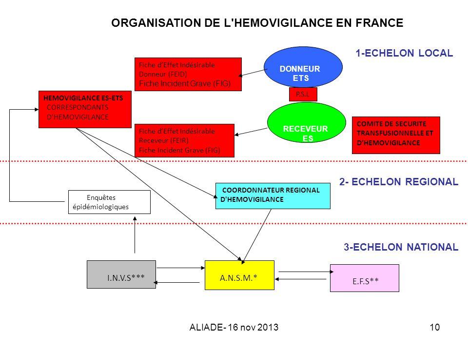 ORGANISATION DE L HEMOVIGILANCE EN FRANCE