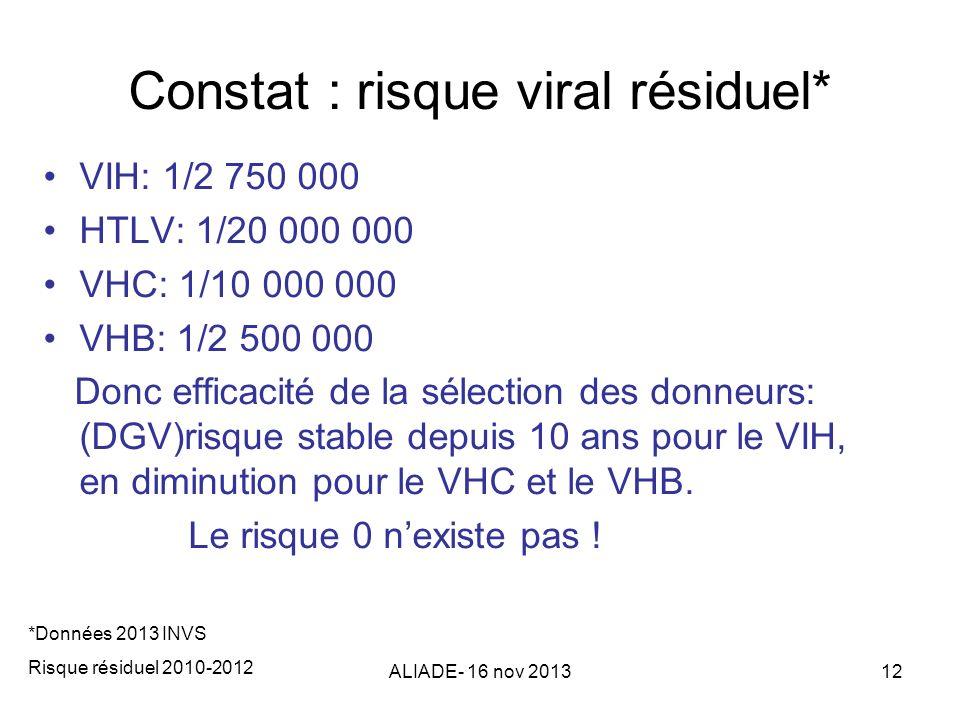 Constat : risque viral résiduel*