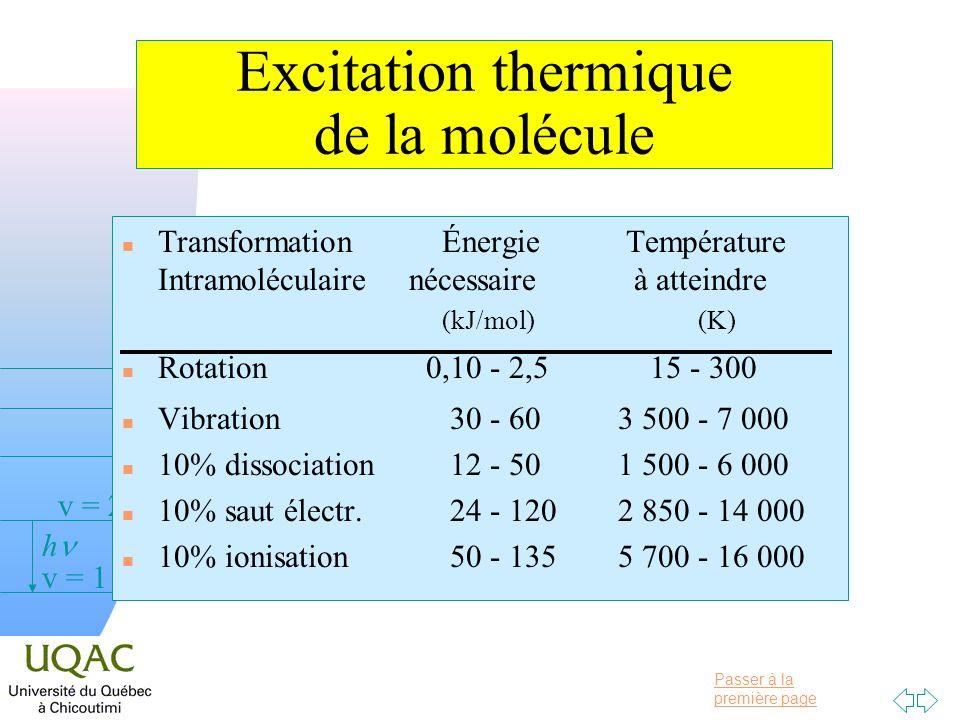Excitation thermique de la molécule