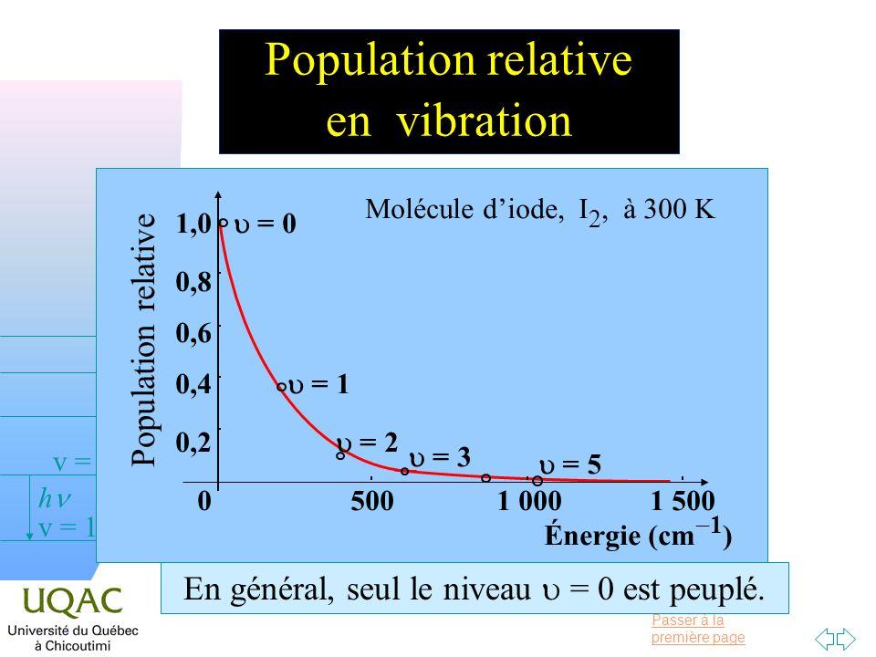 Population relative en vibration