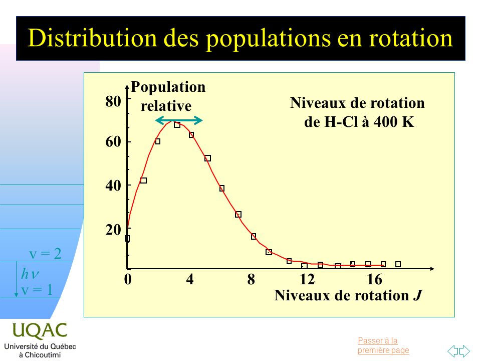 Distribution des populations en rotation