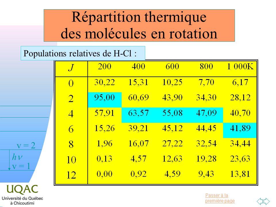 Répartition thermique des molécules en rotation