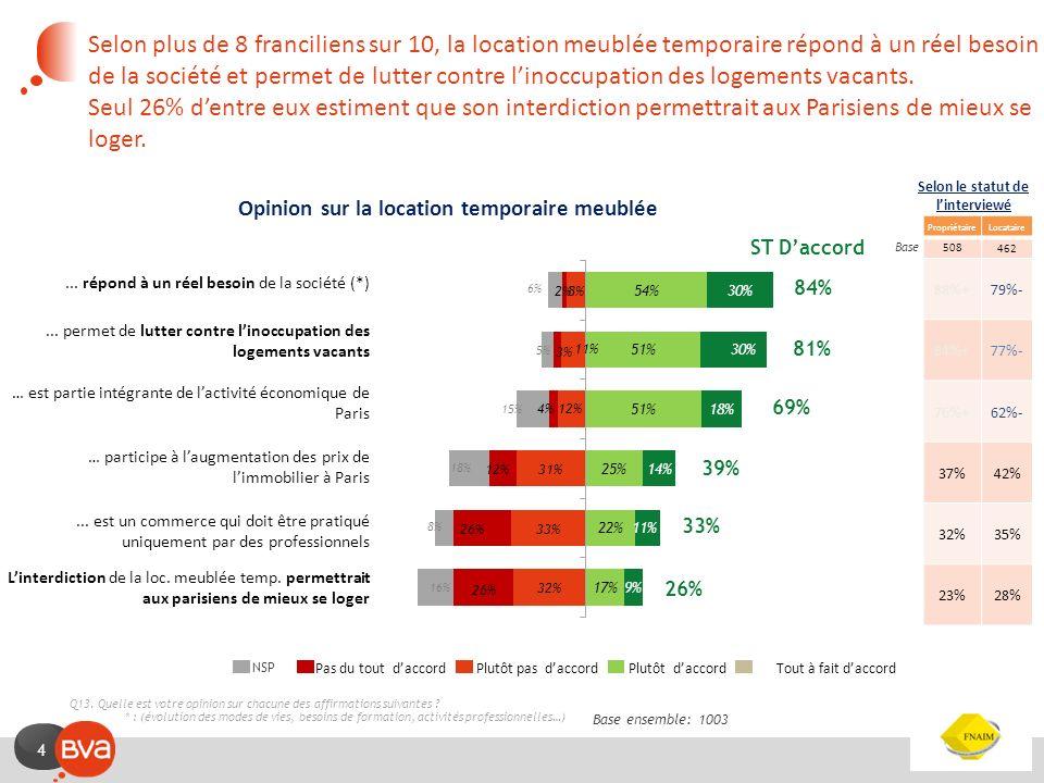 Selon plus de 8 franciliens sur 10, la location meublée temporaire répond à un réel besoin de la société et permet de lutter contre l'inoccupation des logements vacants. Seul 26% d'entre eux estiment que son interdiction permettrait aux Parisiens de mieux se loger.