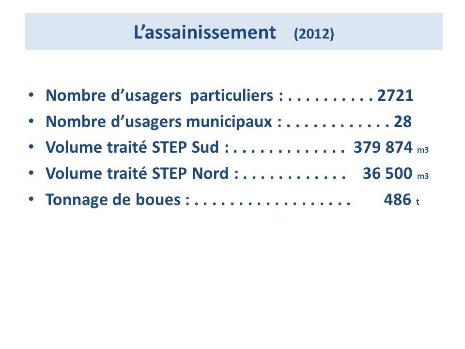 L'assainissement (2012) Nombre d'usagers particuliers : . . . . . . . . . . 2721. Nombre d'usagers municipaux : . . . . . . . . . . . . 28.