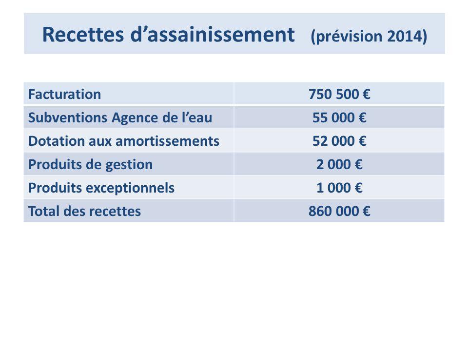 Recettes d'assainissement (prévision 2014)