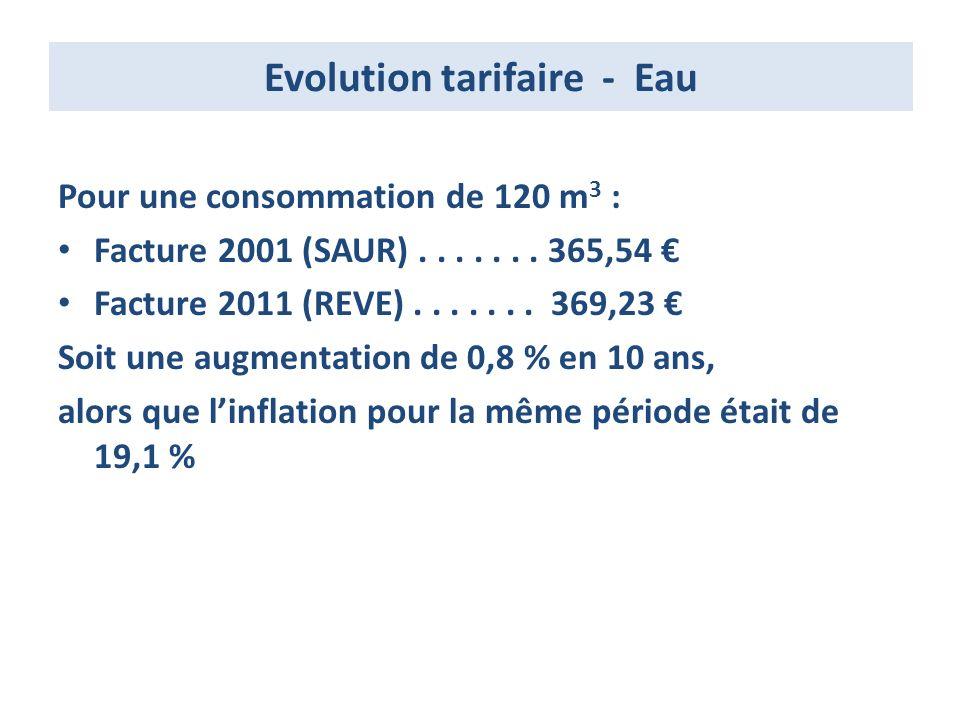 Evolution tarifaire - Eau