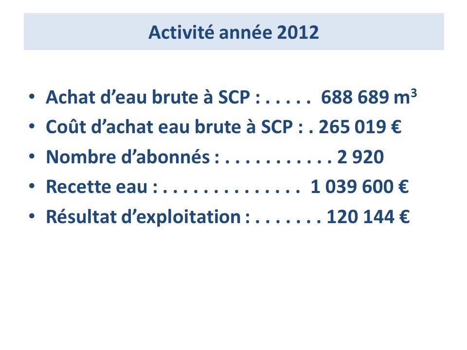 Activité année 2012 Achat d'eau brute à SCP : . . . . . 688 689 m3. Coût d'achat eau brute à SCP : . 265 019 €