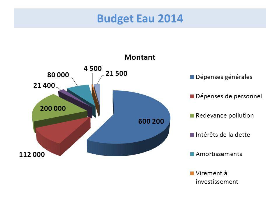 Budget Eau 2014