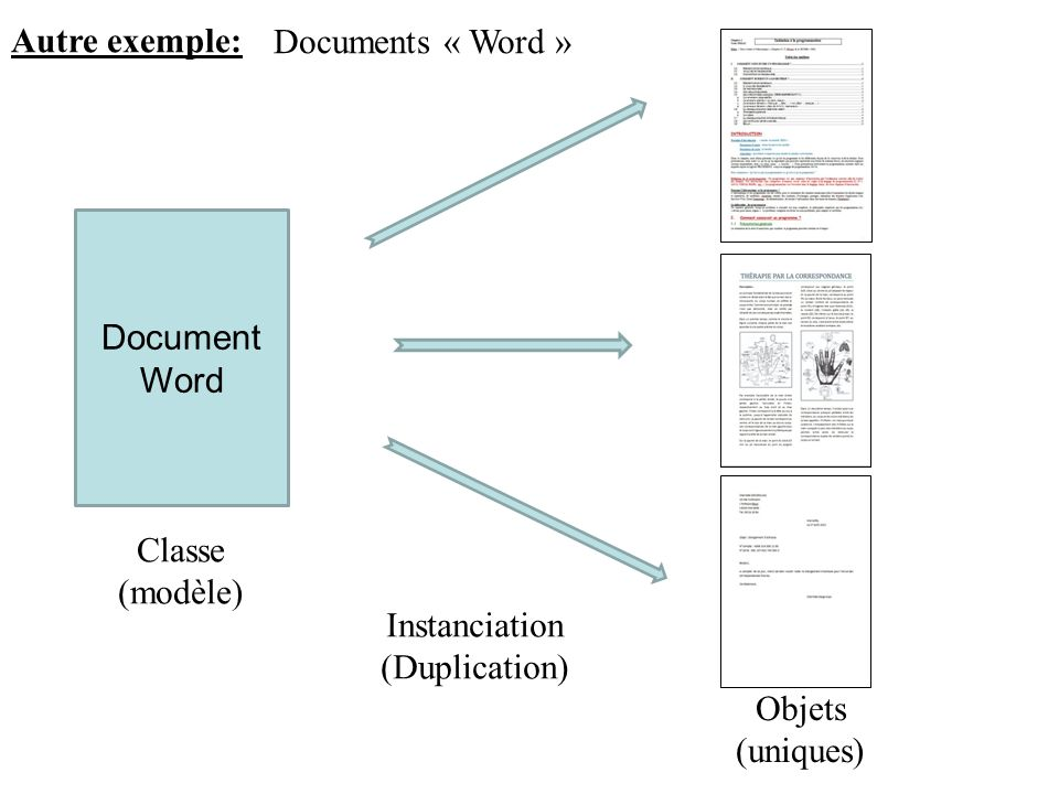 Autre exemple: Documents « Word » Document. Word. Classe. (modèle) Instanciation. (Duplication)