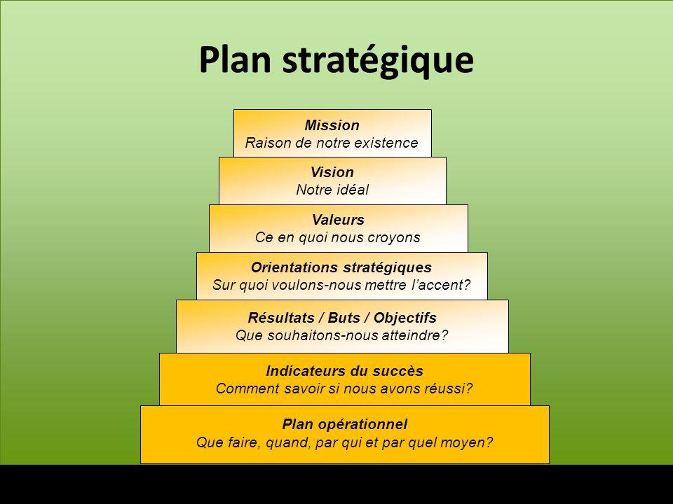 Orientations stratégiques Résultats / Buts / Objectifs