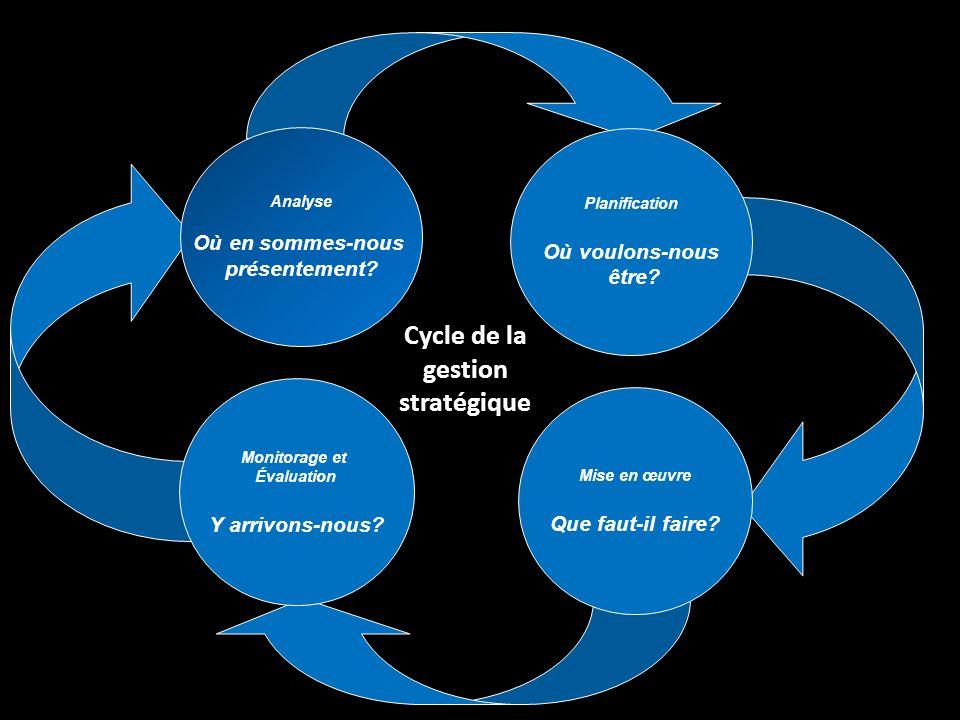 Cycle de la gestion stratégique