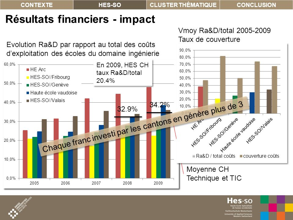 Résultats financiers - impact